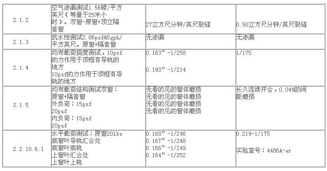 清华大学隔声窗性能测试报告
