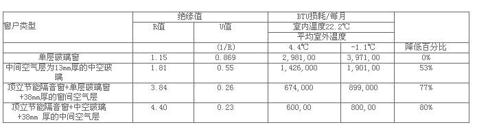 隔音窗BTU损耗及绝热值数据列表