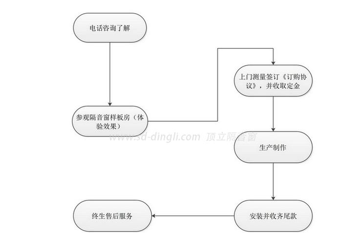 顶立公司隔音窗产品服务流程图